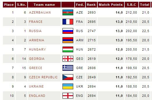 Standings Team Championships for men in Poland 2013 - the first 10 places