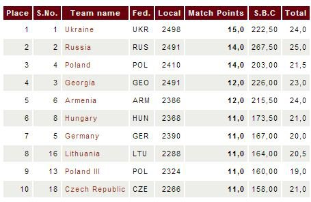Standings Team Championships in Poland for women 2013 - the first 10 places