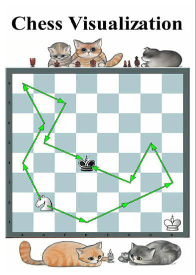Chess Visualization for innocent Souls